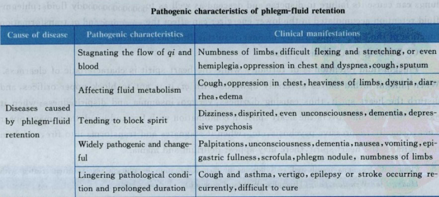 Pathogenic characteristics of phlegm-fluid retention