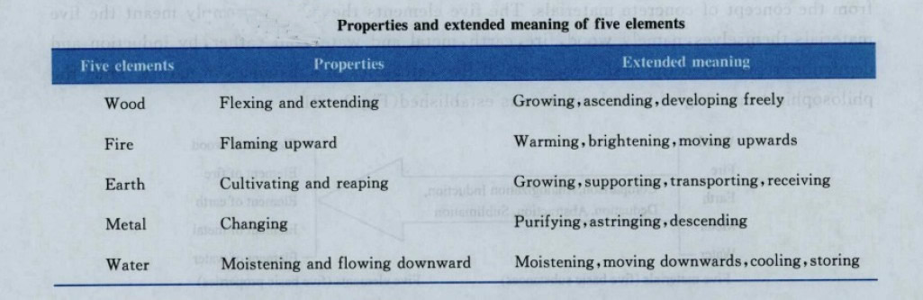 Properties and extended meaning of five elements