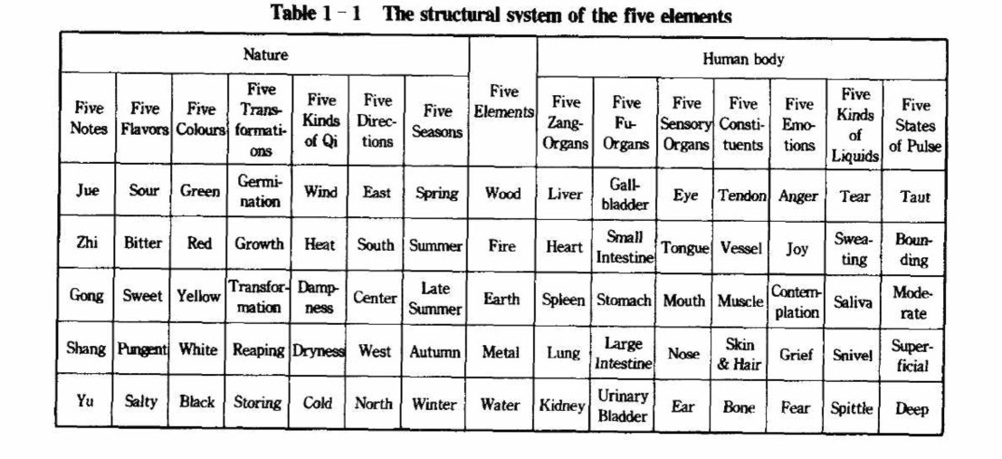 The structural system of the five elements